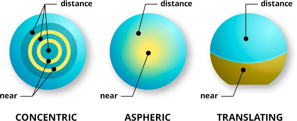 a050e4439fc Multifocal Contact Lenses - Eyes On Weston